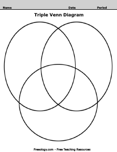 Triple Venn Diagram