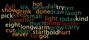 Wordle Dolch Sight Words